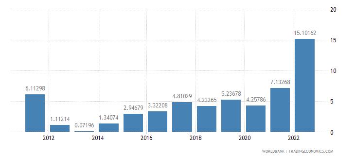 bulgaria inflation gdp deflator annual percent wb data