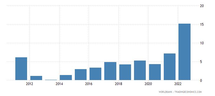 bulgaria inflation gdp deflator linked series annual percent wb data