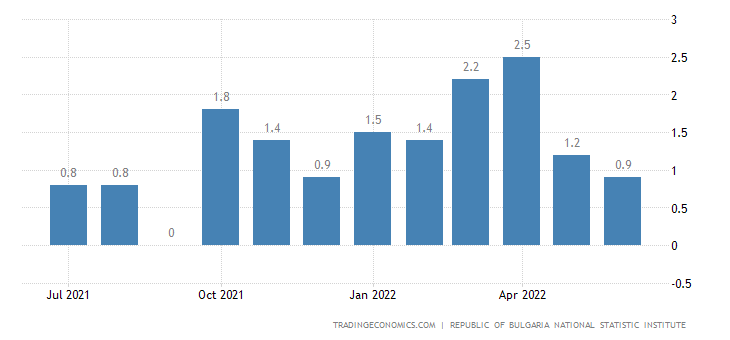 Bulgaria Inflation Rate MoM