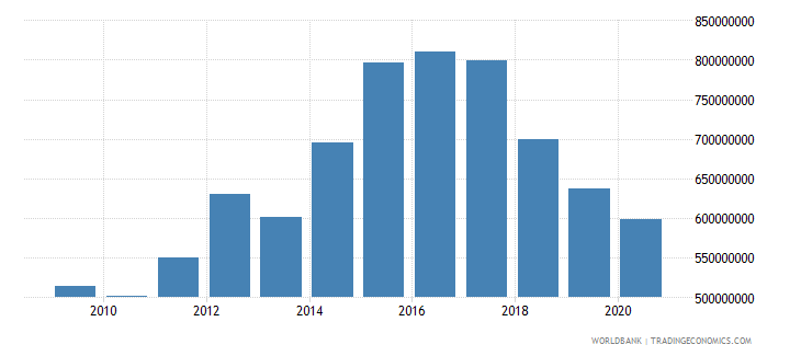 bulgaria interest payments current lcu wb data