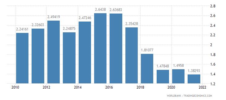 bulgaria interest payments percent of revenue wb data
