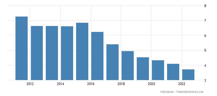 bulgaria interest rate spread lending rate minus deposit rate percent wb data