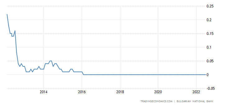 Bulgaria Interest Rate