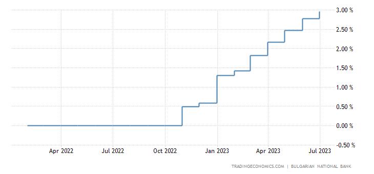Bulgaria Interest Rate