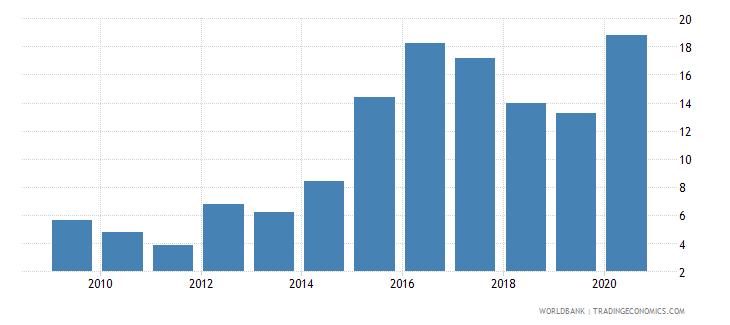 bulgaria international debt issues to gdp percent wb data
