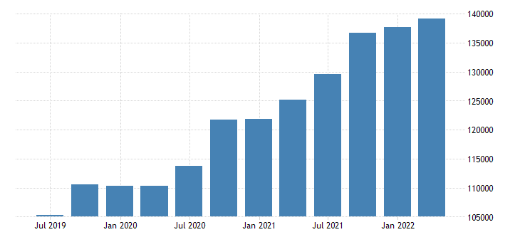 bulgaria international investment position assets positions at the end of period eurostat data