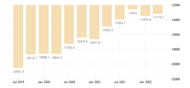 bulgaria international investment position financial account eurostat data