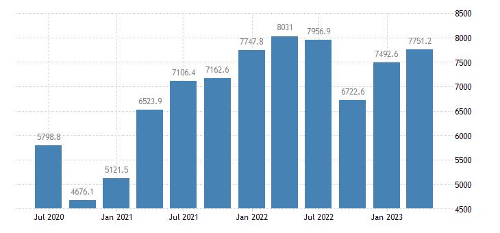 bulgaria international investment position financial account portfolio investment eurostat data