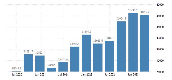 bulgaria international investment position financial account reserve assets eurostat data