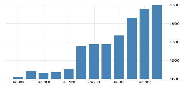 bulgaria international investment position liabilities positions at the end of period eurostat data