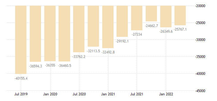 bulgaria international investment position net positions at the end of period eurostat data