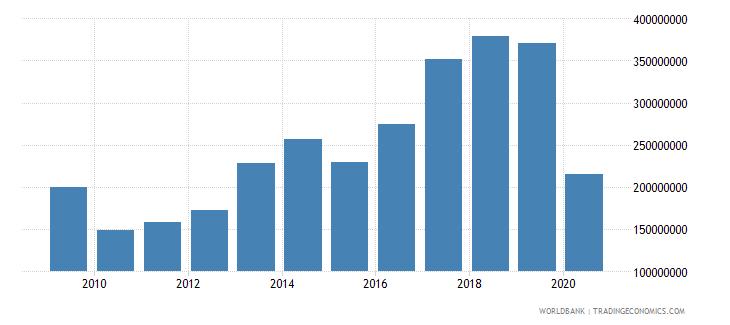bulgaria international tourism expenditures for passenger transport items us dollar wb data