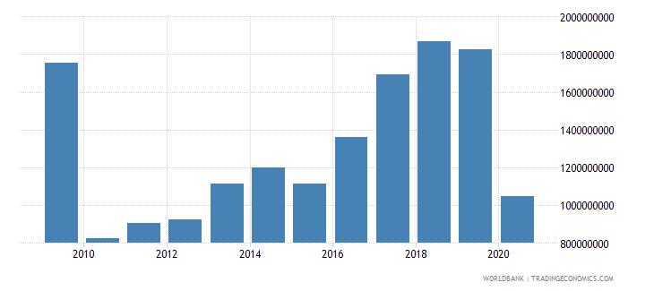 bulgaria international tourism expenditures for travel items us dollar wb data