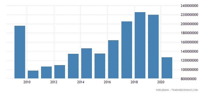 bulgaria international tourism expenditures us dollar wb data