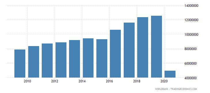 bulgaria international tourism number of arrivals wb data