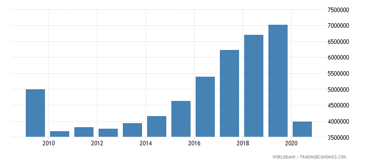bulgaria international tourism number of departures wb data