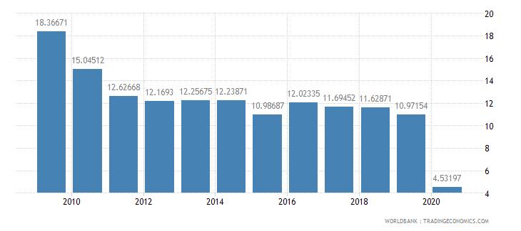 bulgaria international tourism receipts percent of total exports wb data