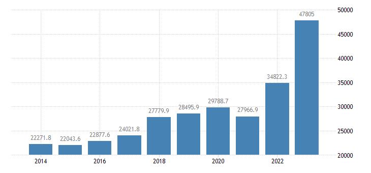 bulgaria international trade exports eurostat data