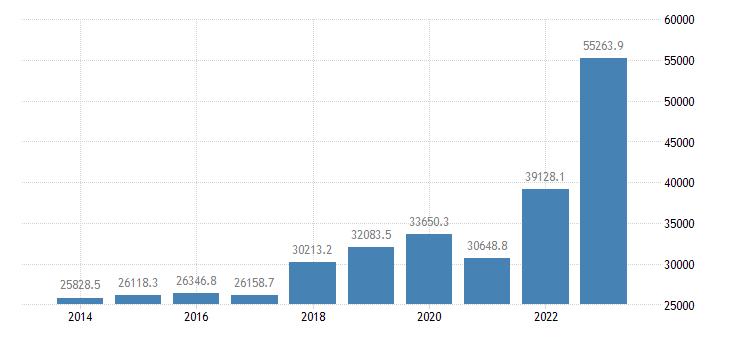 bulgaria international trade imports eurostat data