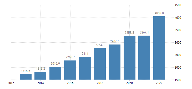 bulgaria international trade of chemicals related products sitc 5 exports eurostat data