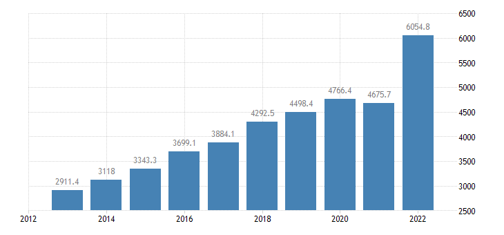 bulgaria international trade of chemicals related products sitc 5 imports eurostat data