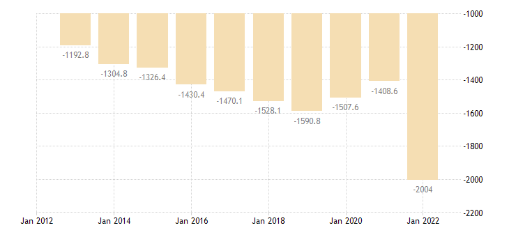 bulgaria international trade of chemicals related products sitc 5 trade balance eurostat data
