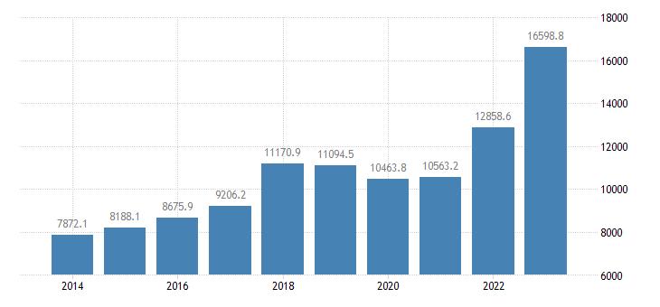 bulgaria international trade of other manufactured goods sitc 68 exports eurostat data