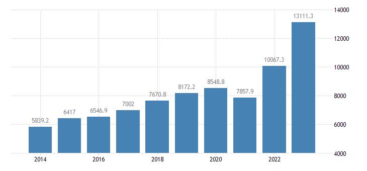 bulgaria international trade of other manufactured goods sitc 68 imports eurostat data