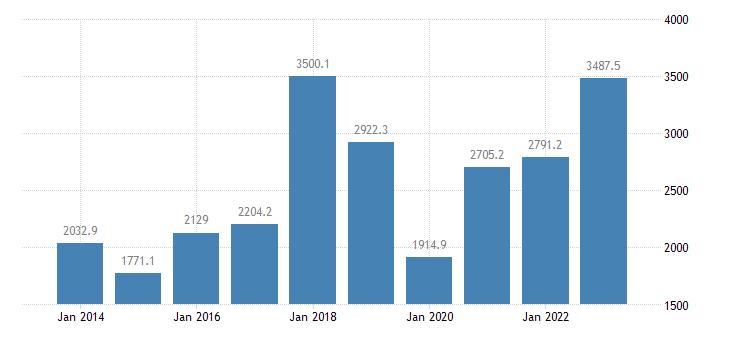 bulgaria international trade of other manufactured goods sitc 68 trade balance eurostat data