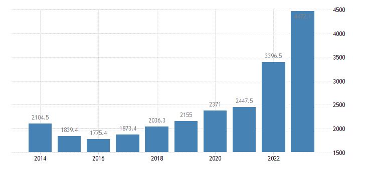 bulgaria international trade of raw materials sitc 24 exports eurostat data