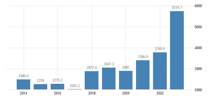 bulgaria international trade of raw materials sitc 24 imports eurostat data