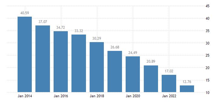 bulgaria internet use never eurostat data