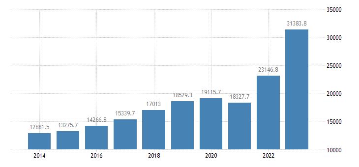 bulgaria intra eu trade exports eurostat data