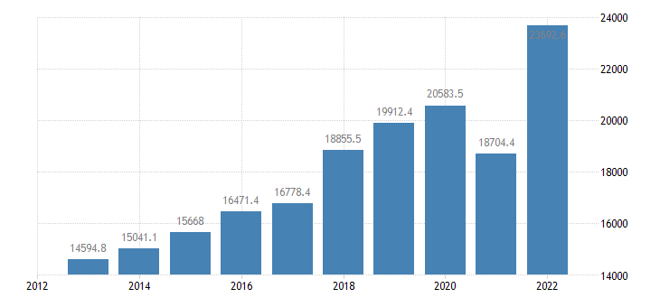 bulgaria intra eu trade imports eurostat data