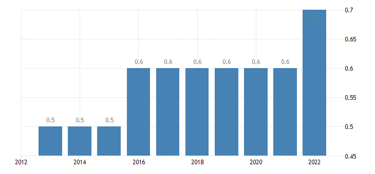 bulgaria intra eu trade share of exports by member state eurostat data