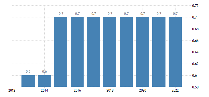 bulgaria intra eu trade share of imports by member state eurostat data