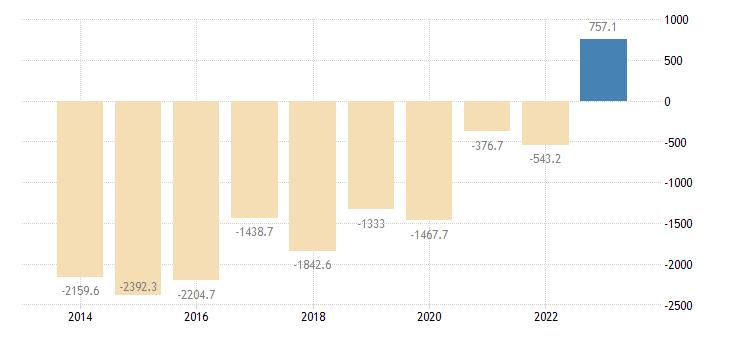 bulgaria intra eu trade trade balance eurostat data
