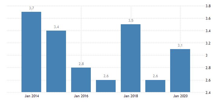 bulgaria involuntary temporary employment eurostat data