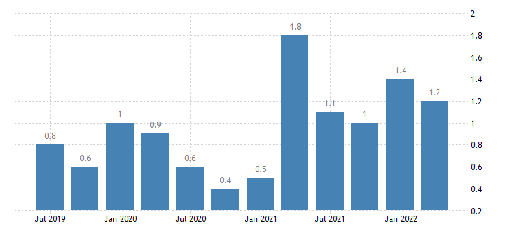 bulgaria job vacancy rate agriculture forestry fishing eurostat data