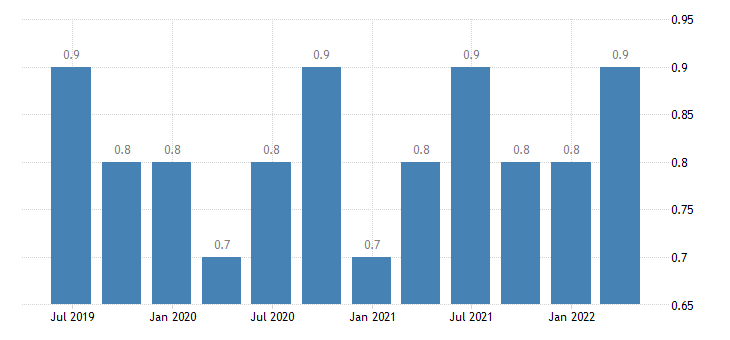 bulgaria job vacancy rate all nace activities except activities of households as employers as own use producers activities of extra territorial organisations bodies eurostat data