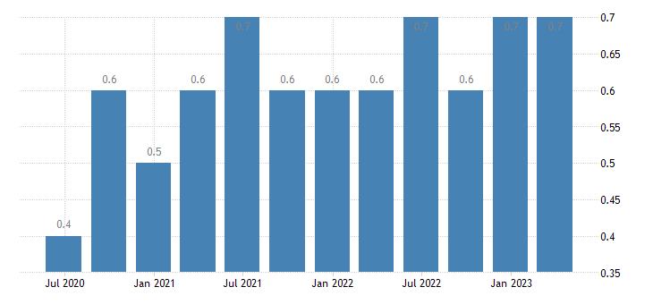 bulgaria job vacancy rate arts entertainment recreation other service activities eurostat data