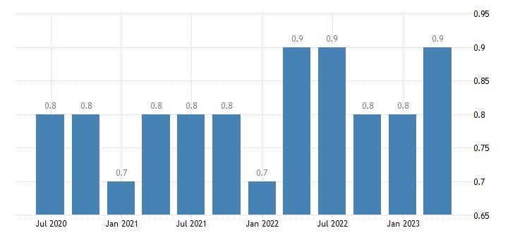 bulgaria job vacancy rate eurostat data