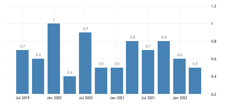 bulgaria job vacancy rate financial insurance activities eurostat data