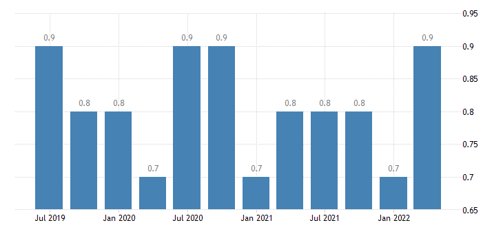 bulgaria job vacancy rate industry construction services except activities of households as employers extra territorial organisations bodies eurostat data