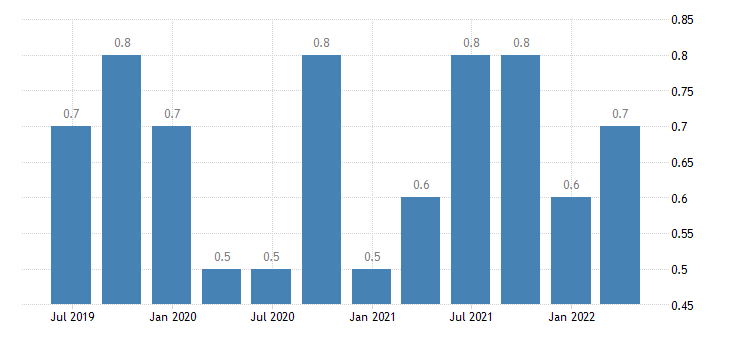 bulgaria job vacancy rate industry except construction eurostat data