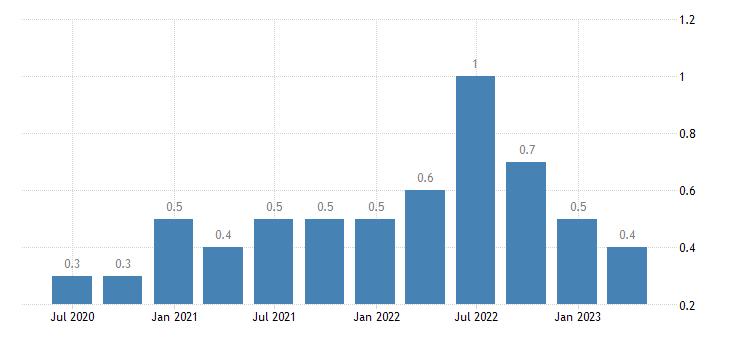 bulgaria job vacancy rate information communication eurostat data