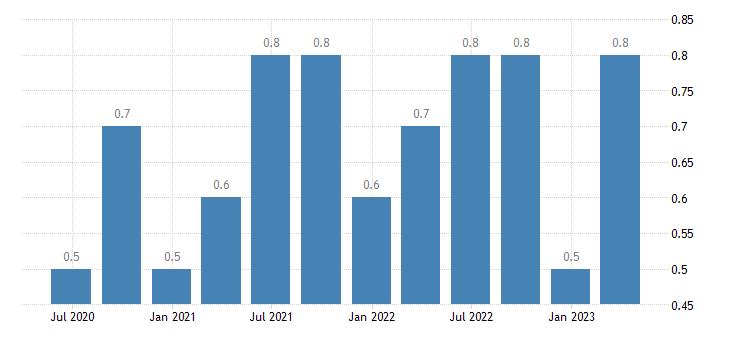 bulgaria job vacancy rate manufacturing eurostat data