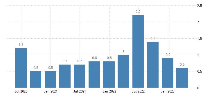 bulgaria job vacancy rate real estate activities eurostat data