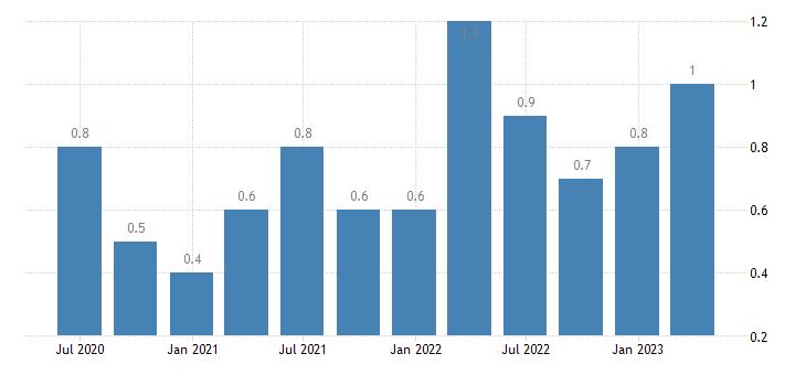 bulgaria job vacancy rate wholesale retail trade transport accommodation food service activities eurostat data