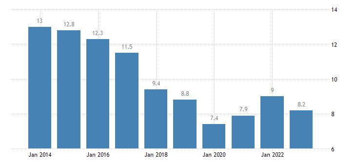 bulgaria jobless households eurostat data